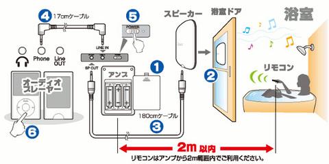J-Force お風呂まるごとスピーカー